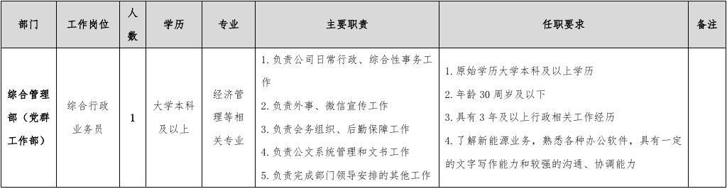 招聘岗位职责及任职条件课件.doc