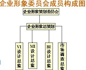 品牌与企业形象策划心得(图2)