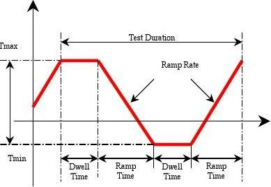 Accelerated Temperature Cycle Test and Coffin-Manson Model