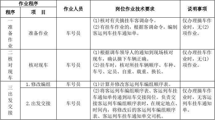 2015新版铁路车号员作业标准