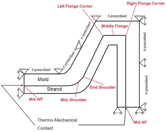 Thermo-mechanical modeling of BeamBlank casting
