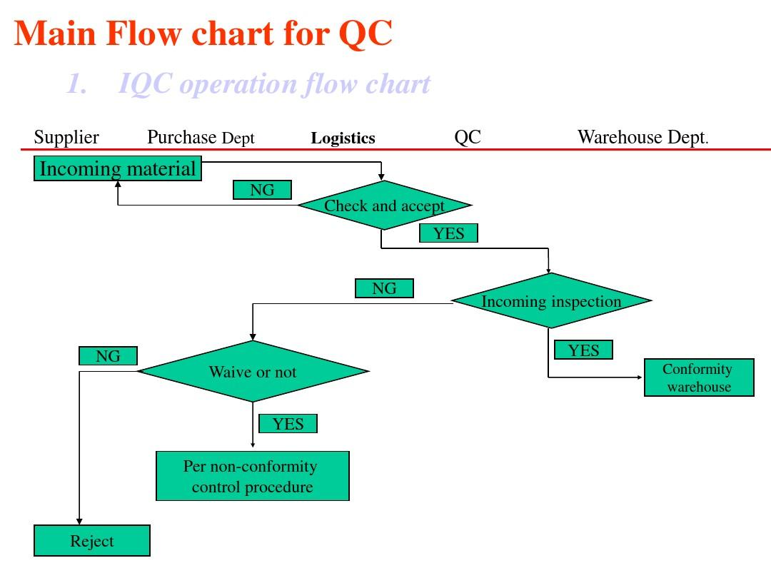 Wonderful qc process flow chart ideas the best electrical circuit awesome qc process flow chart ideas the best electrical circuit geenschuldenfo Image collections