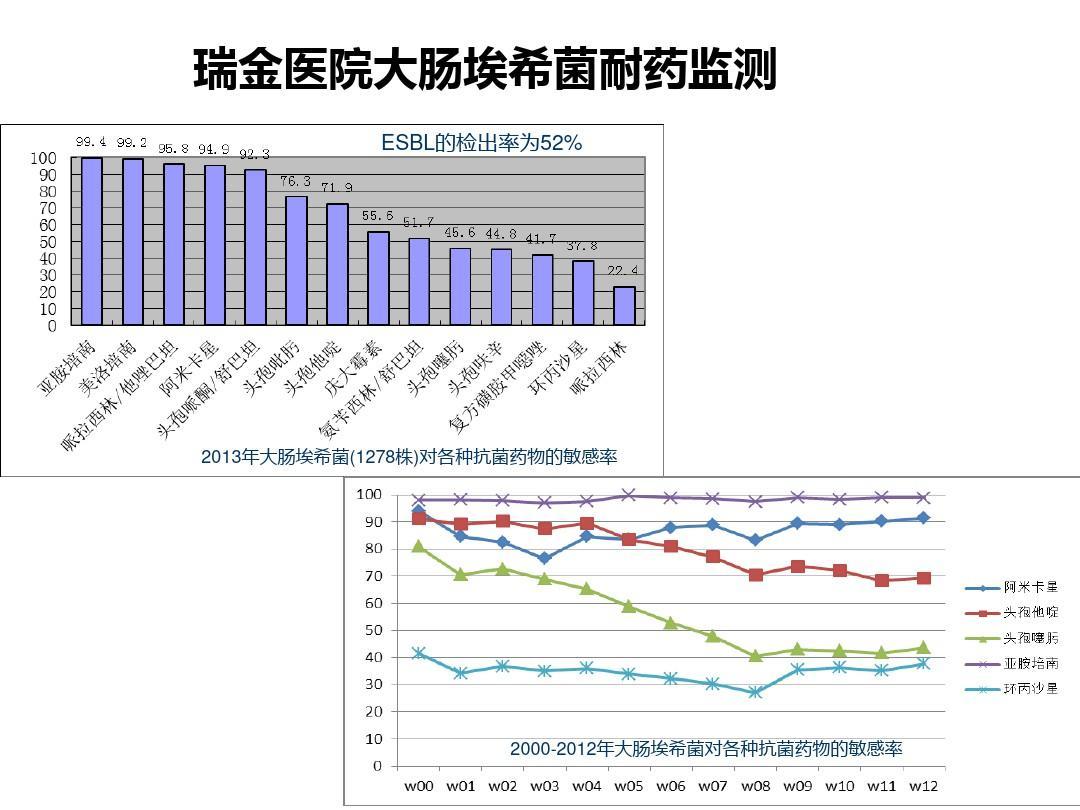 江苏省卫生职称考试_CRE的流行分布及耐药机制PPT课件_文档之家