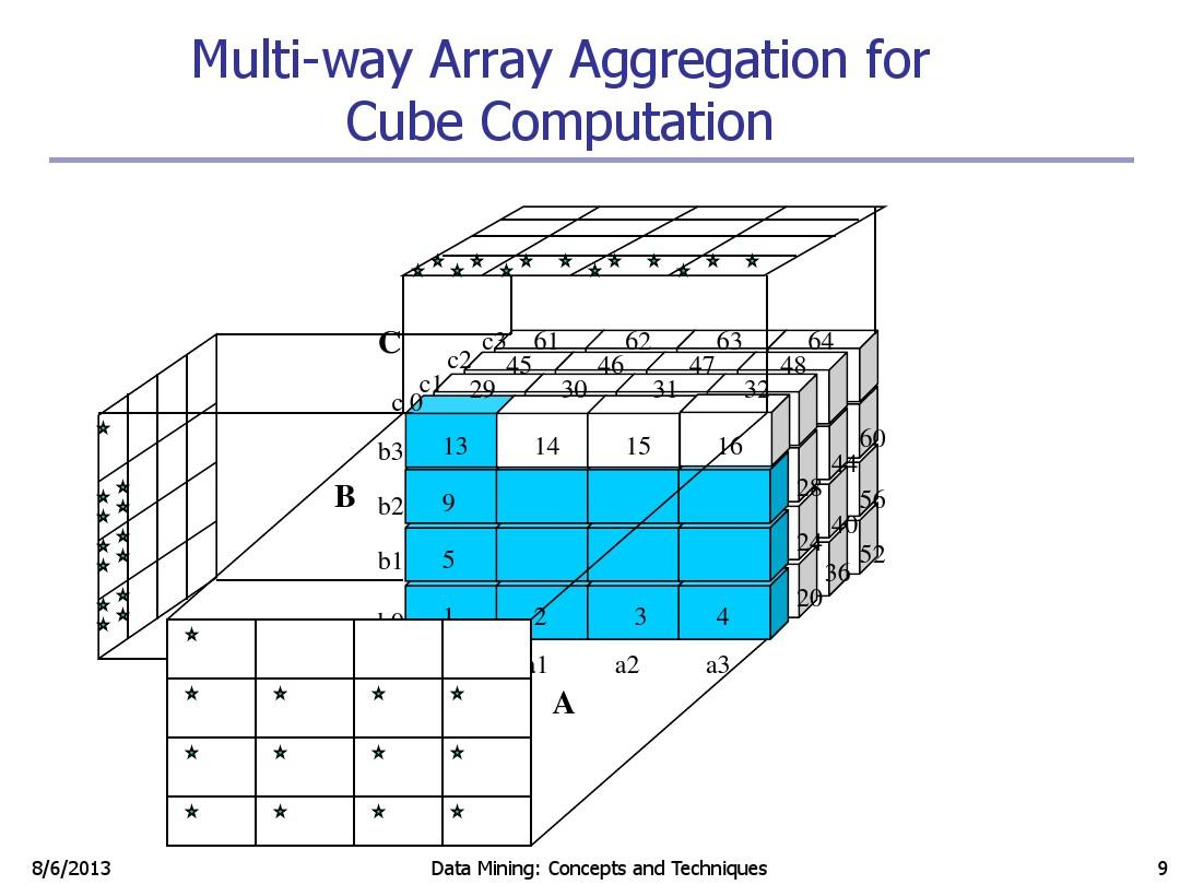04Data Cube Computation and Data Generalization