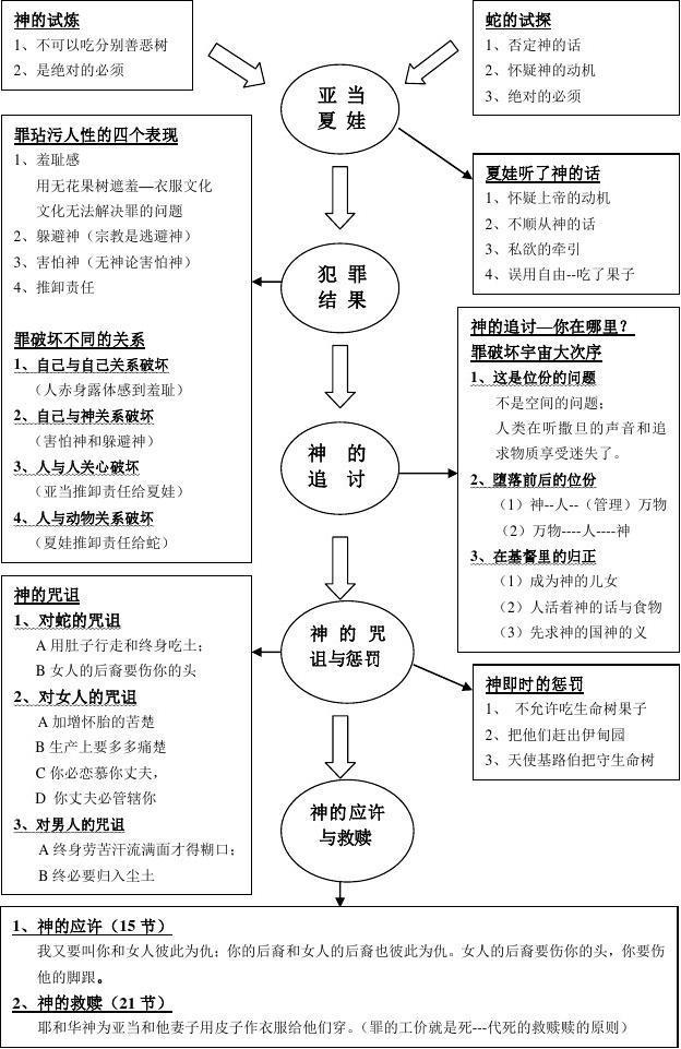 7,创世纪查经图(3章)_搜档网