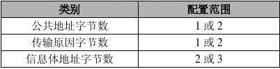 IEC104报文流程