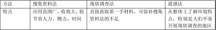 環評技術方法(3