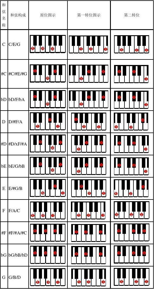 电子琴和弦表图片