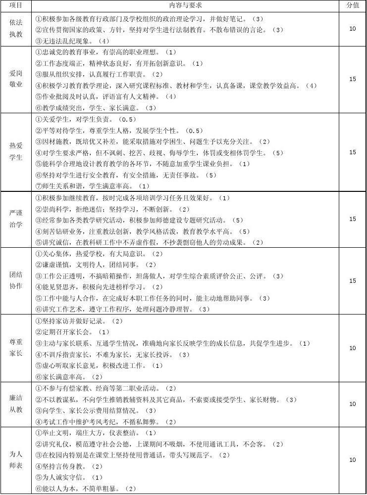 醴陵二中2009级年级支部——教师师德师风考核细则