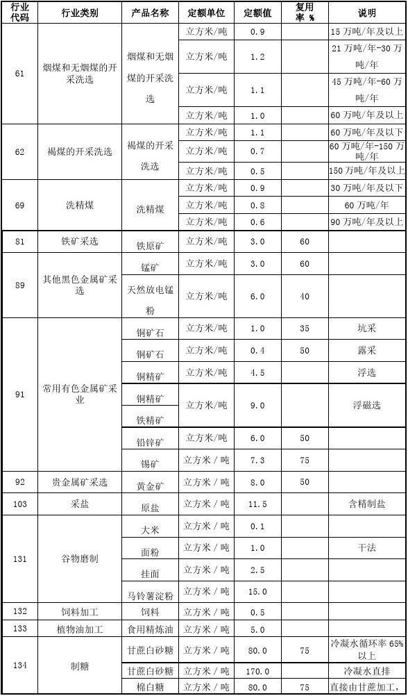 云南省用水定额实用标准