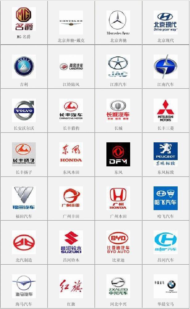 国产品牌车_世界汽车大全 服装品牌大全 excel使用技巧大全(超 汽车品牌标志大全