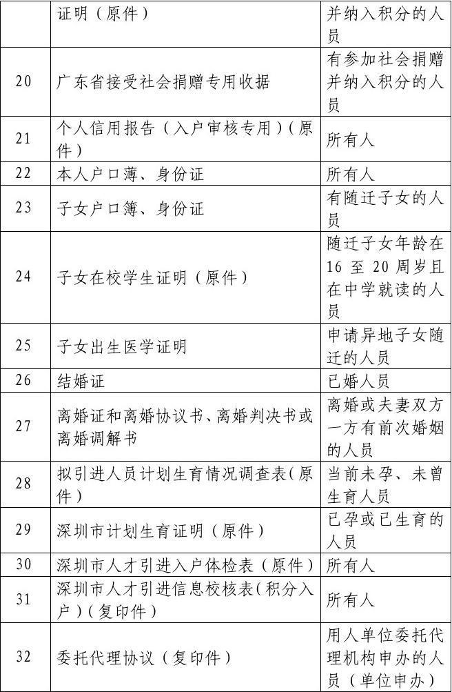 2012积分入户_2012年深圳市积分入户申报材料清单
