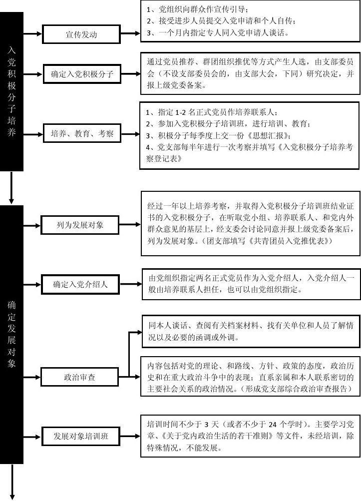 预备党员外调函_桂林电子科技大学发展党员流程_word文档在线阅读与下载_无忧文档