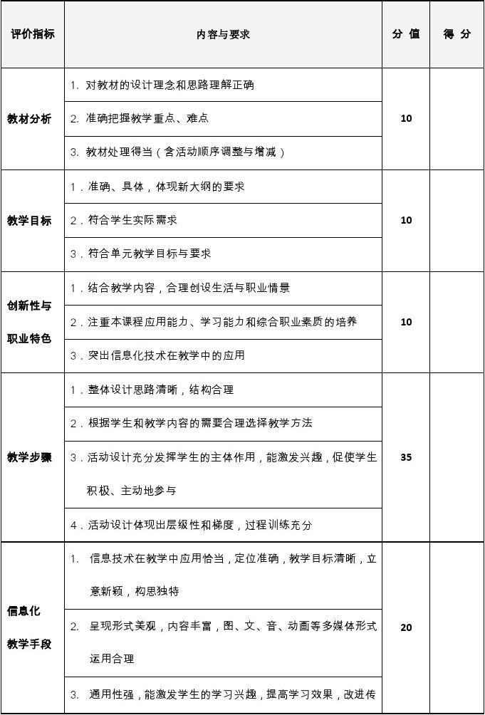 教师信息化教学设计和说课大赛评分表图片