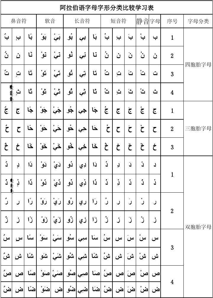 阿拉伯语字母字形分类比较学习表