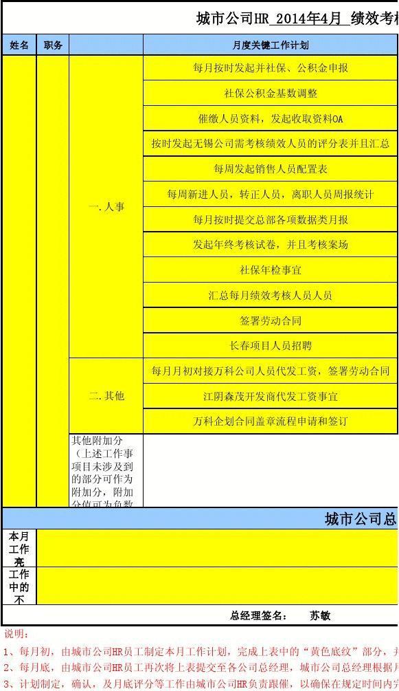 2014年05月城市公司HR月度考核确定