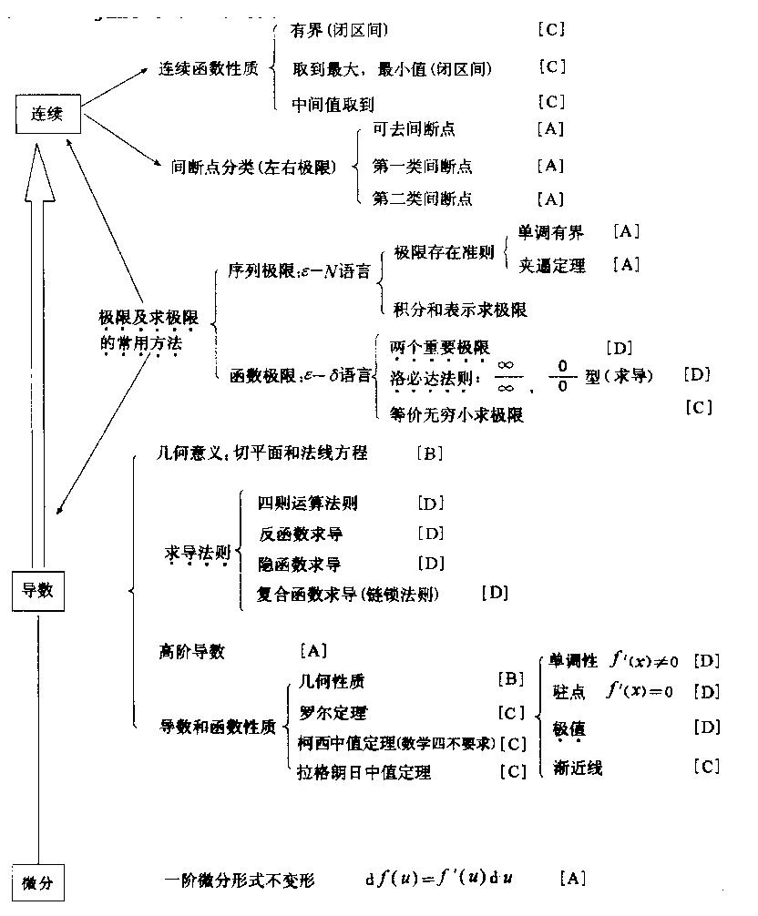 2016年考研数学知识网络图