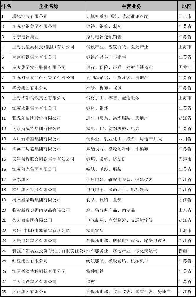 2006年中国民营企业500强名录