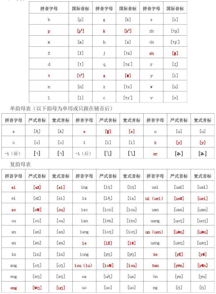 汉语拼音字母与严式,宽式国际音标对照表图片