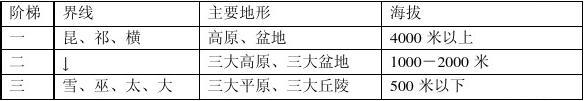 中��地理�土��P��w�{��Y(特�)