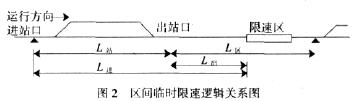 CTCS_2系统及车站列控中心相关问题的探讨