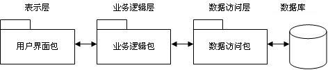 基于ASPNET技术的BS三层结构设计和实现
