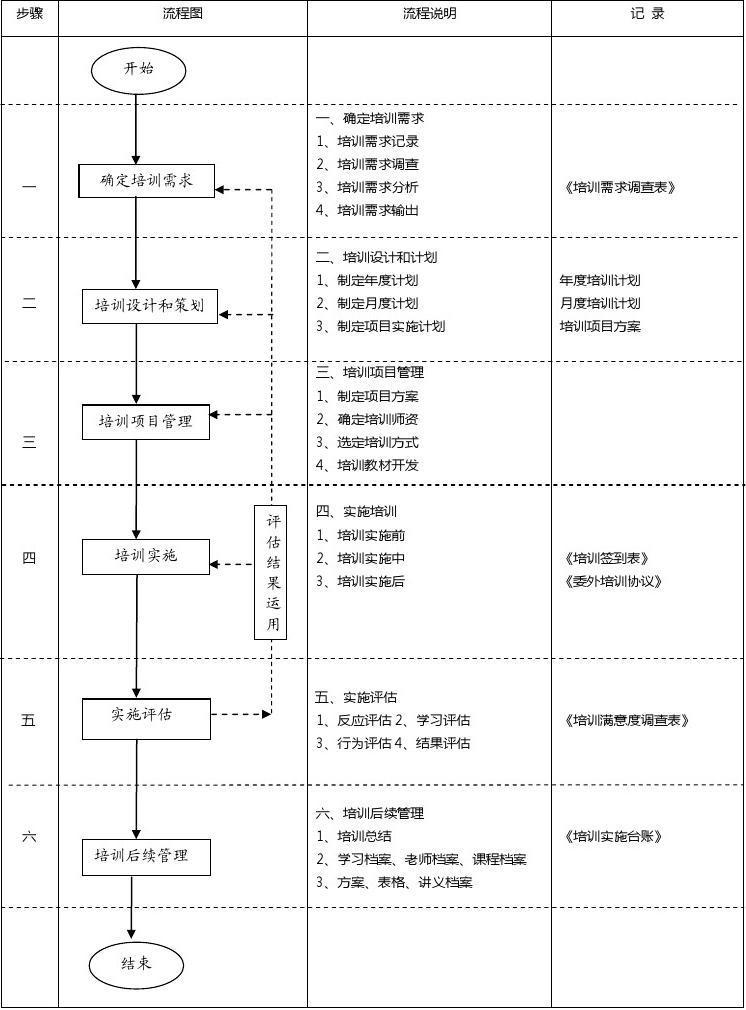 企业员工培训流程图201704