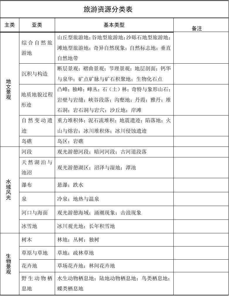 2003年《中国旅游资源分类表》