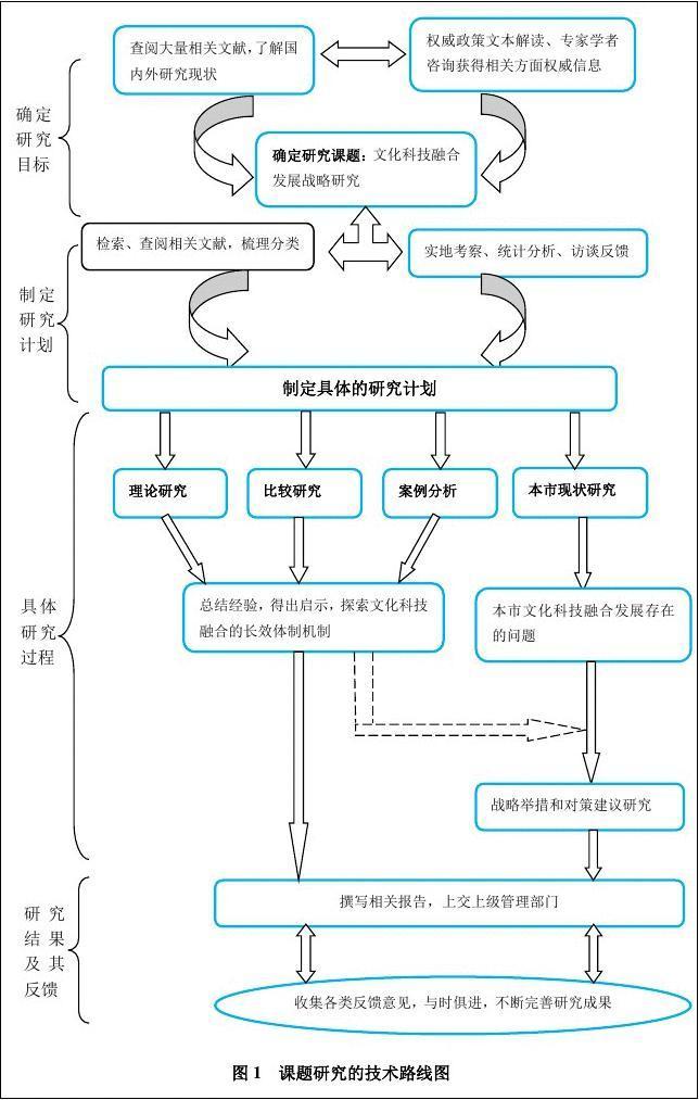 的方法_课题研究中存在的问题及解决方法