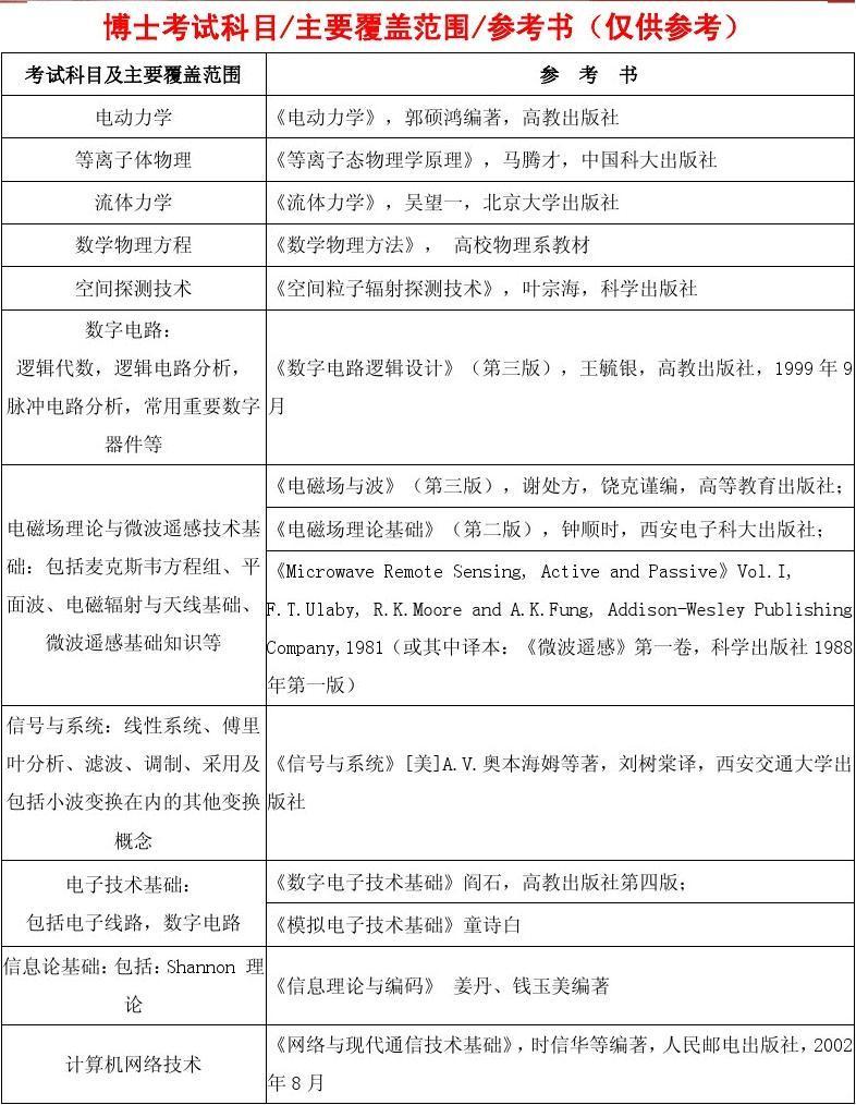 育明考研:中国科学院目录博士中心2013年版式设计空间,考博参考书大学招生哪些类型图片