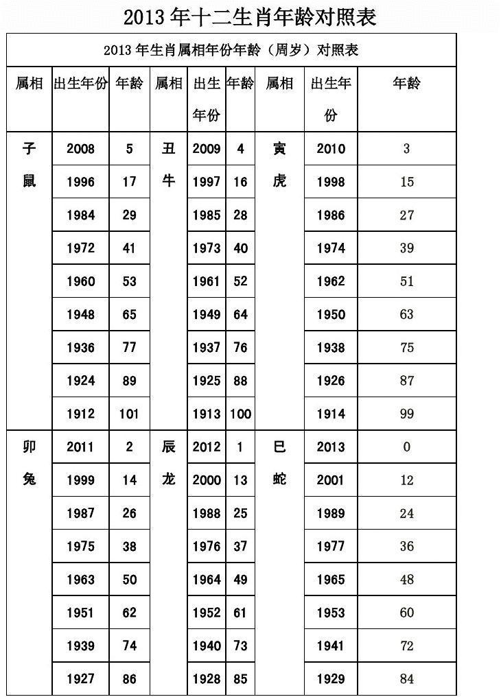 2013年十二生肖年龄对照表图片