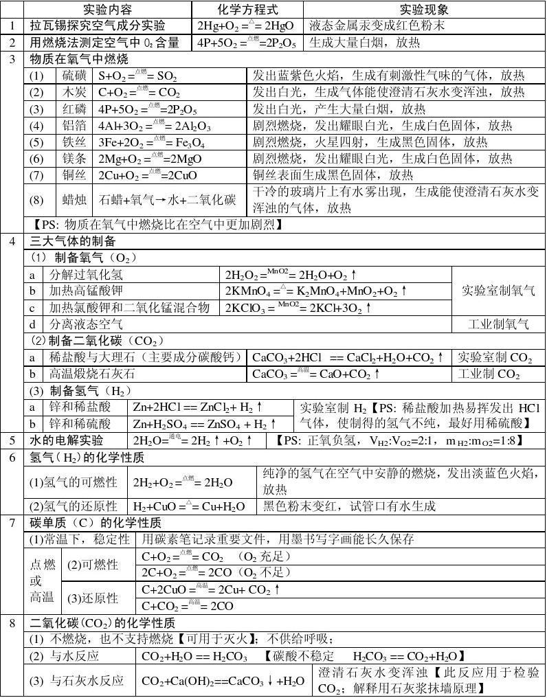 初中化学方程式汇总(2013)