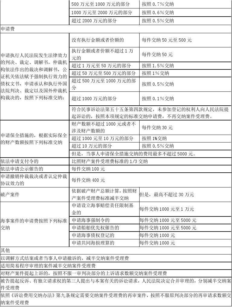 企业律师诉讼_律师诉讼费收费标准_北京市律师诉讼代理服务收费政府指导