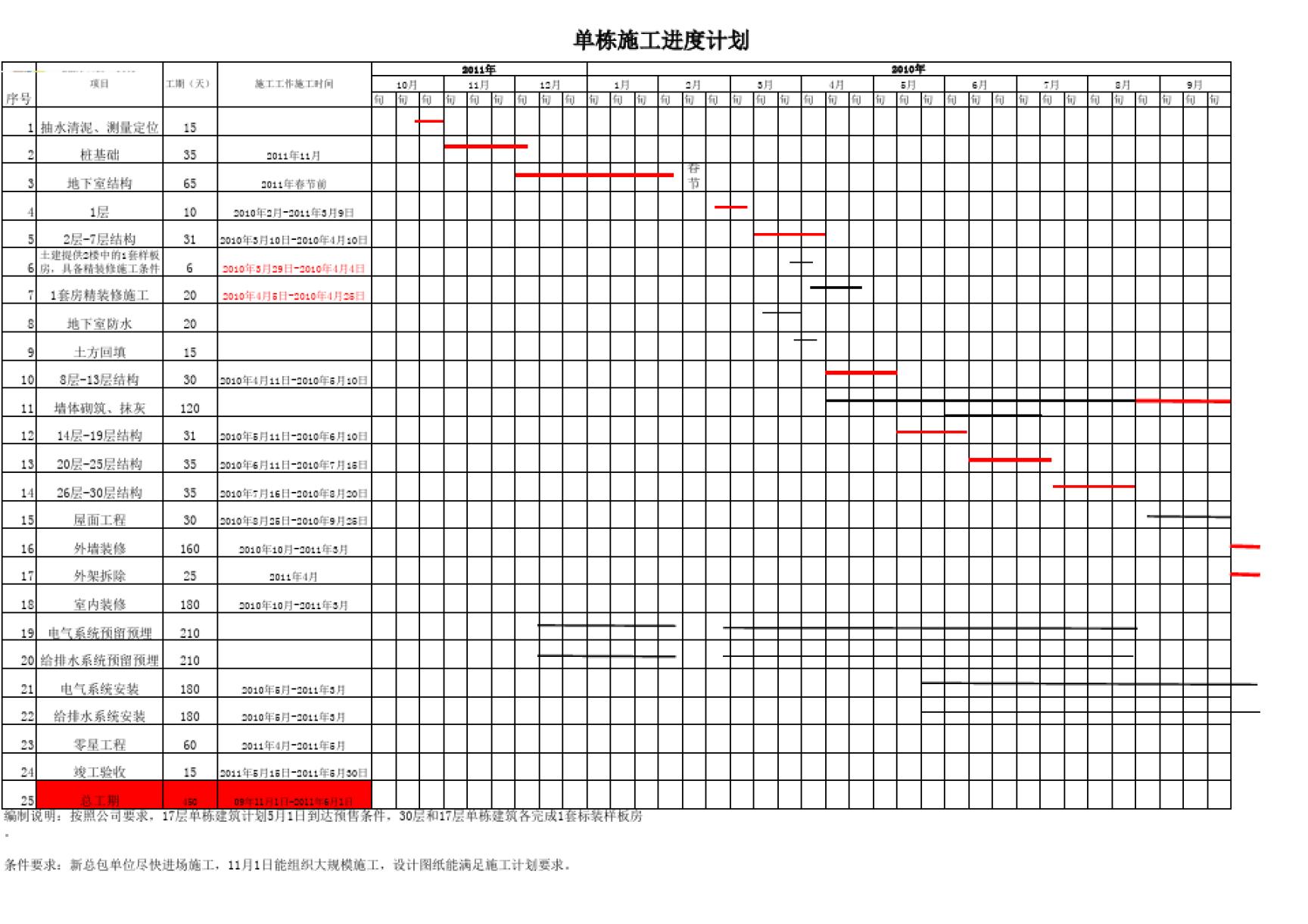 高层住宅楼施工进度计划横道图(excel版本)