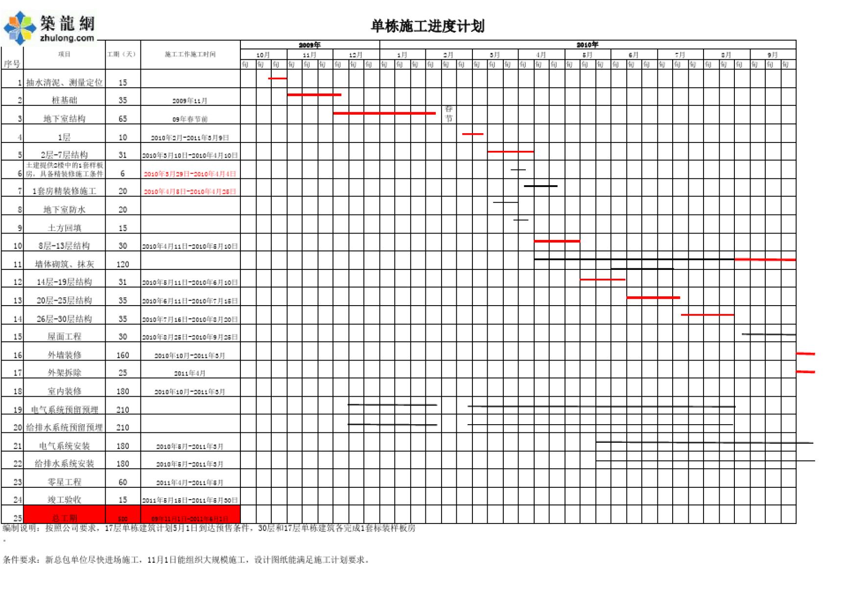 高层住宅楼施工进度计划(横道图 excel版本)