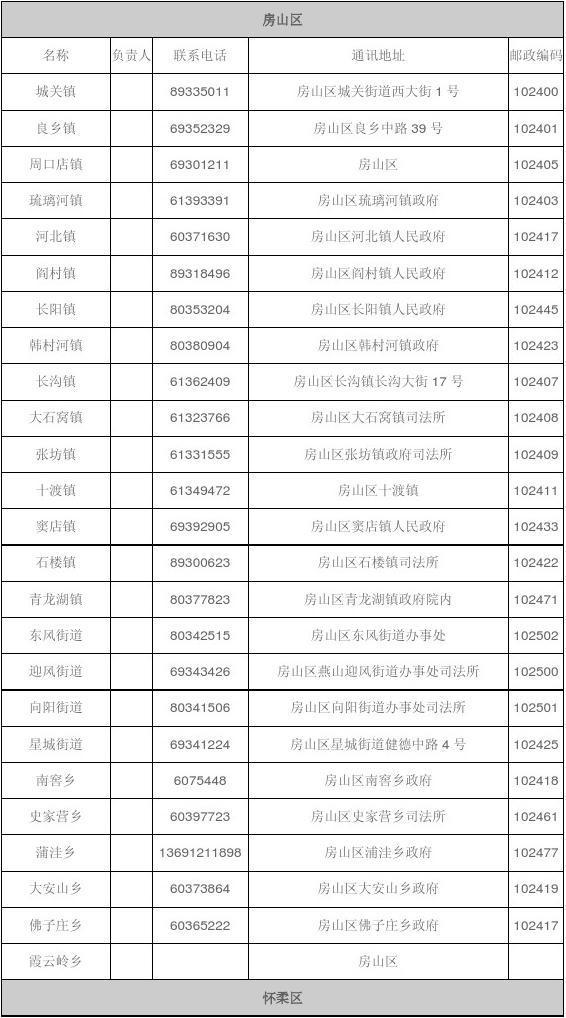 北京市房山区人力资源和社会保障局