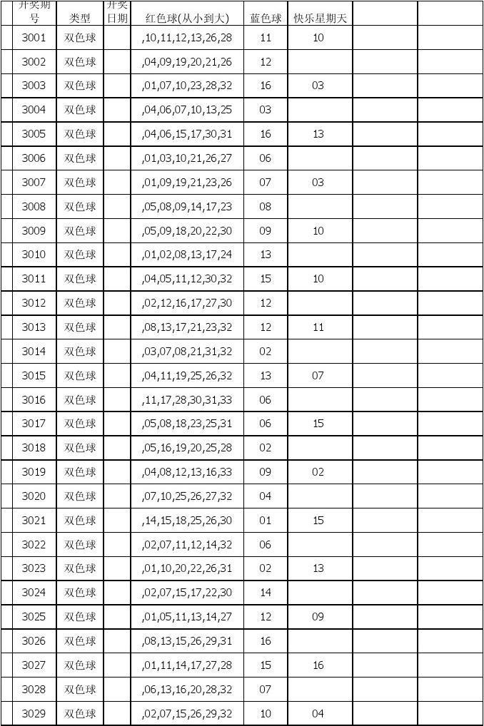双色球历史开奖号码_2003年到至今