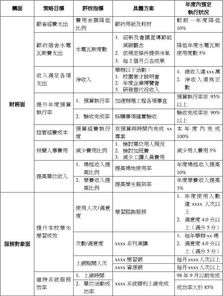 kpi指标范例表