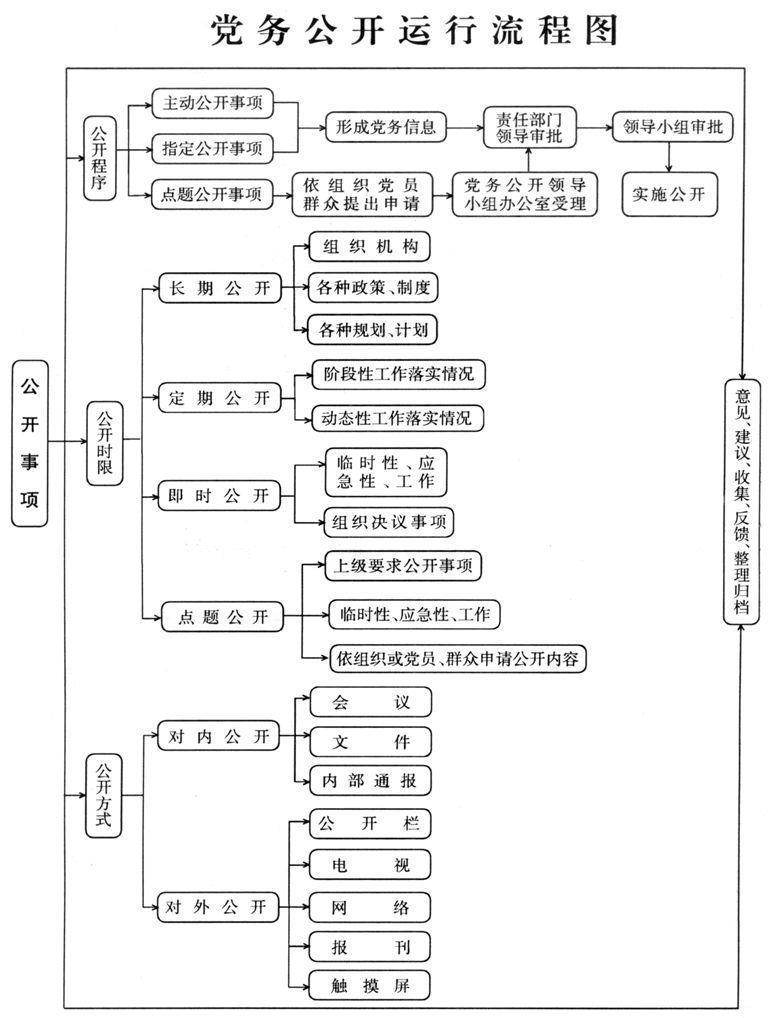 教育局党务公开总结_党务公开运行流程图