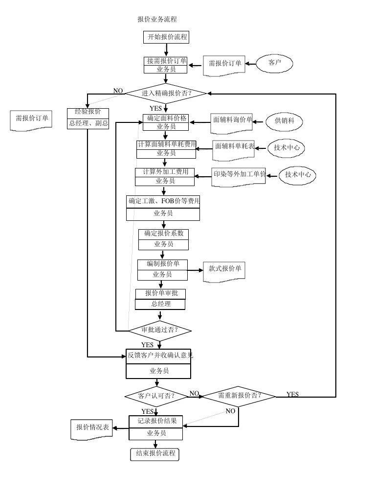 史上最全的服装厂流程图1