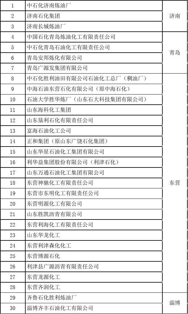 山东炼化企业名录