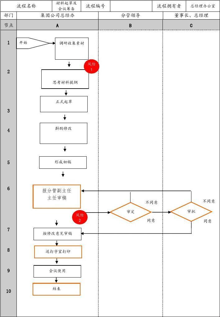 会议筹备流程_集团公司总经办材料起草及会议筹备业务流程图
