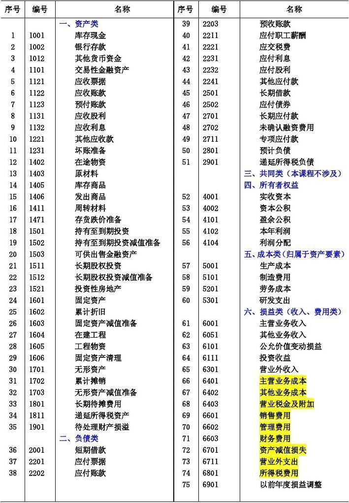 制造業企業常用會計科目表