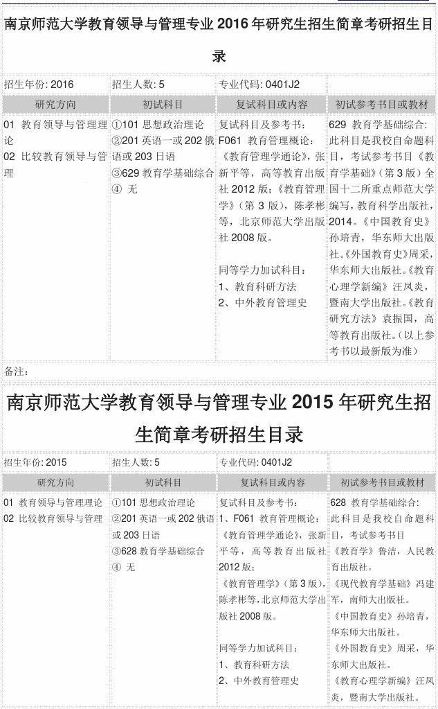 南京师范大学教育领导与管理专业2016年研究生招生简章考研招生目录