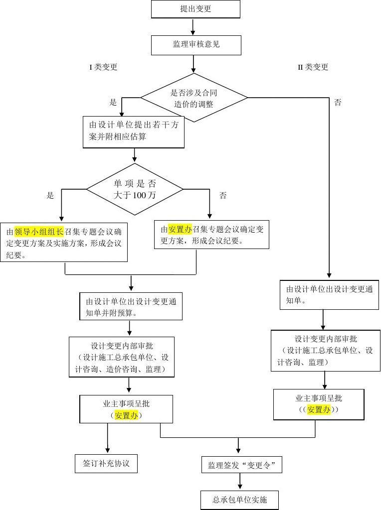 工程设计变更管理具体流程图图片