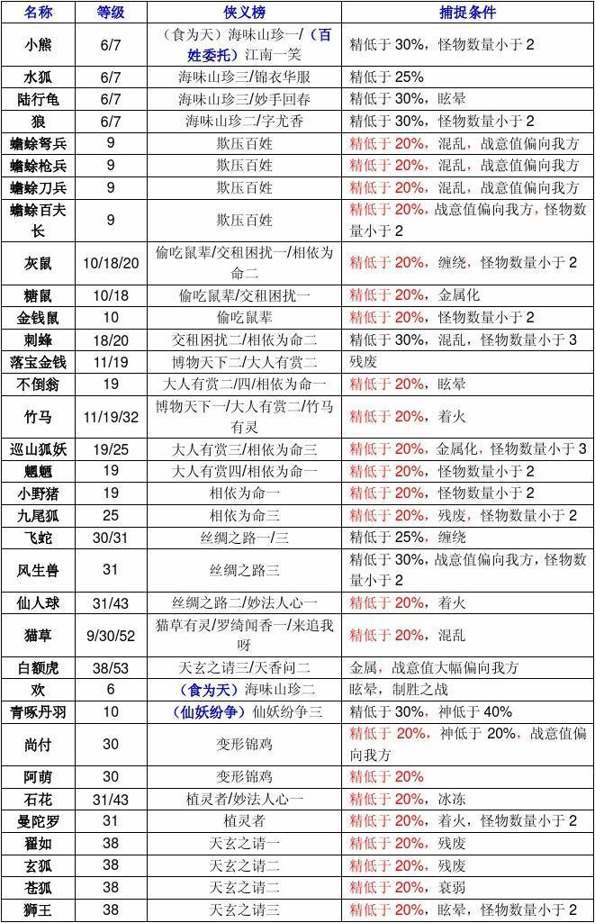古剑奇谭二全怪物捕捉(侠义榜对应)