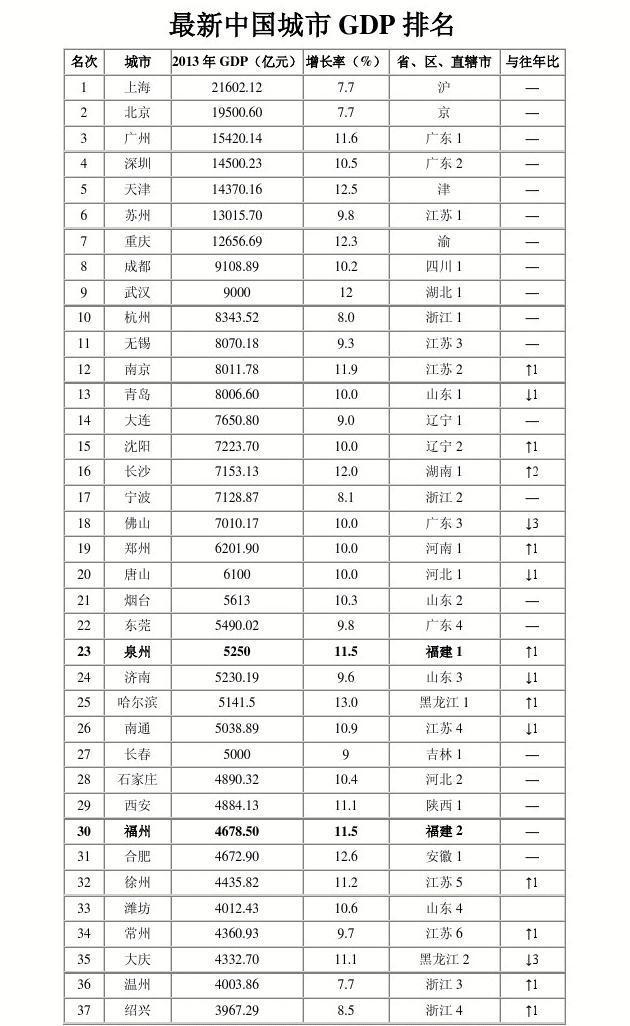 2012福建各市gdp_2014中国城市gdp排名_word文档在线阅读与下载_无忧文档