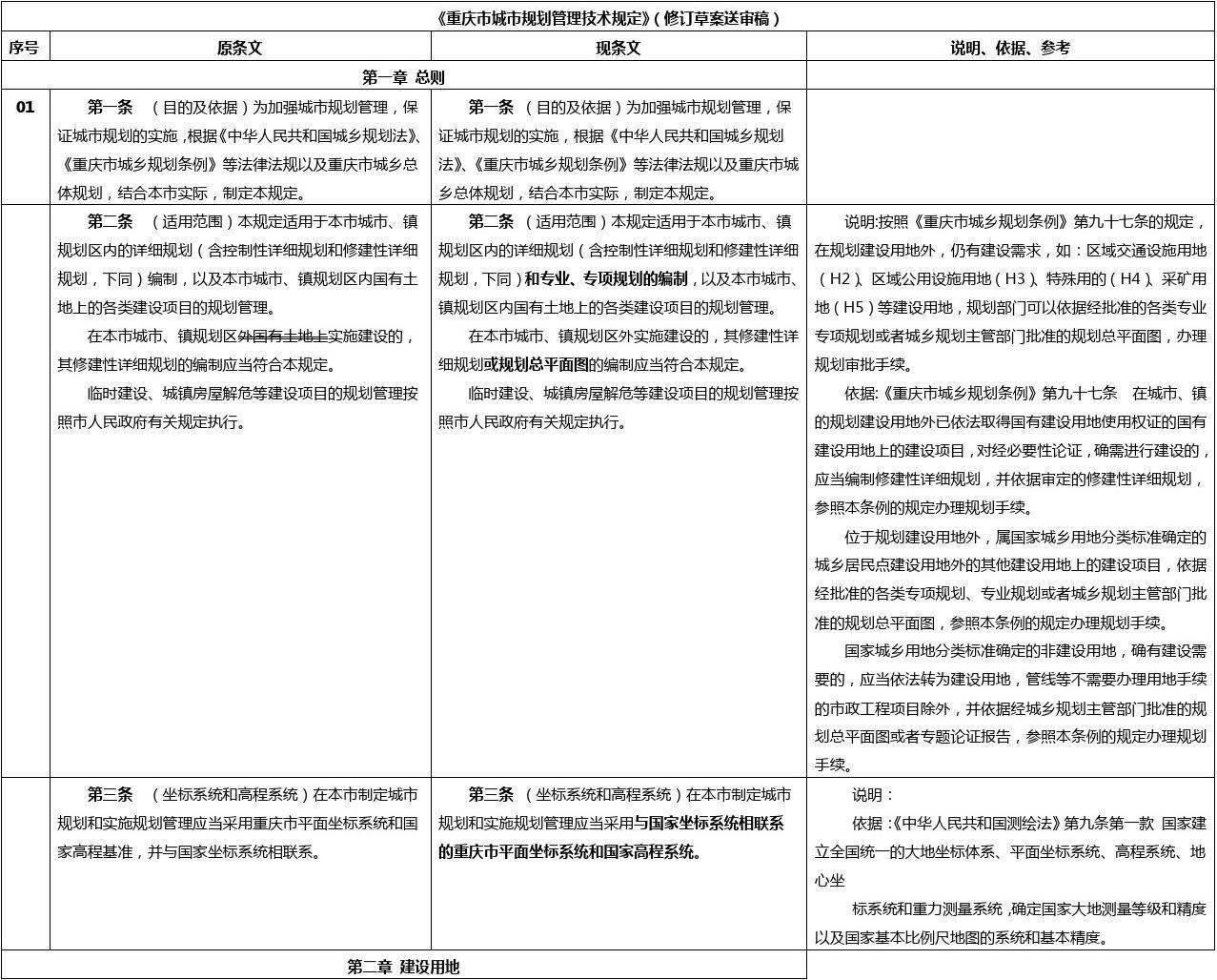 重庆市城市规划管理技术规定修订稿(2012与2017对比版)