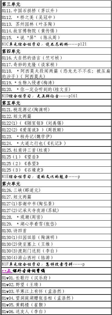人教版初中语文目录全集
