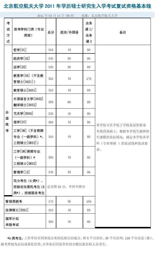 方经济学考点_2011 年 03 月 14 日 08:57 考 试 方 式 哲学[01] 哲学[01] 经济学